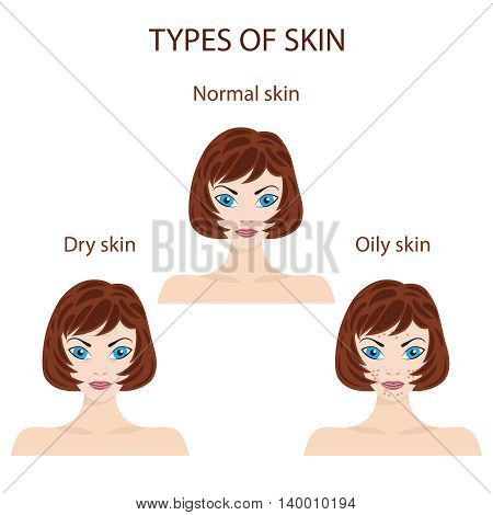 Woman faces representing types of skin. Oily, normal and dry. Trouble and perfect skin.