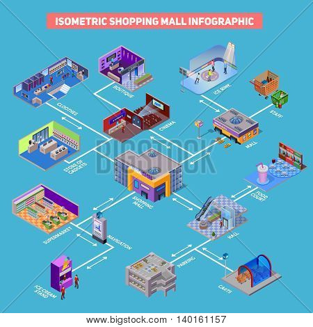 Shopping mall with entertainment different departments and related elements infographic isometric vector illustration