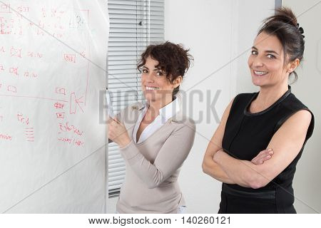 Business Women Working On A Flipchart At Meeting