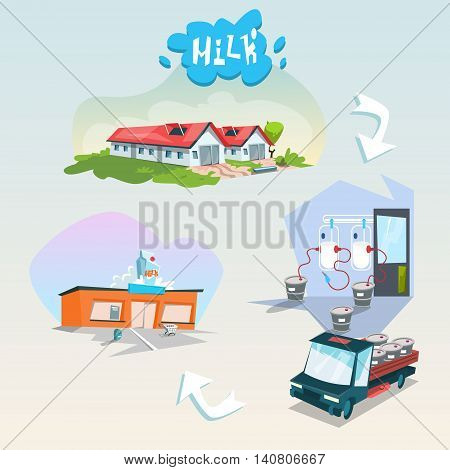 Eco Milk Production Chain Organic Diary Products Flat Vector Illustration