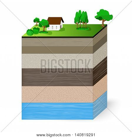 soil layers and aquifer. layers of a soil profile