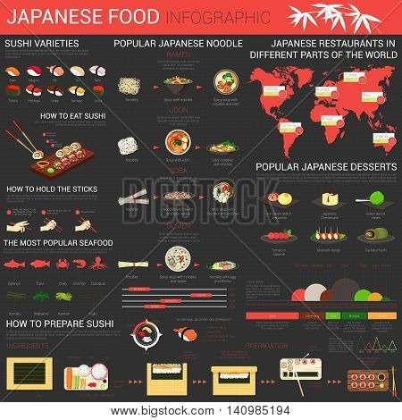 Japanese food infographics with sushi and noodle. Fish nutrition, ramen and udon, soba and somen. Rules how to eat sushi and hold sticks. Production of sushi and popular japan desserts