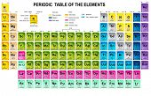 pic of periodic table elements  - Periodic Table of the Elements with atomic number - JPG