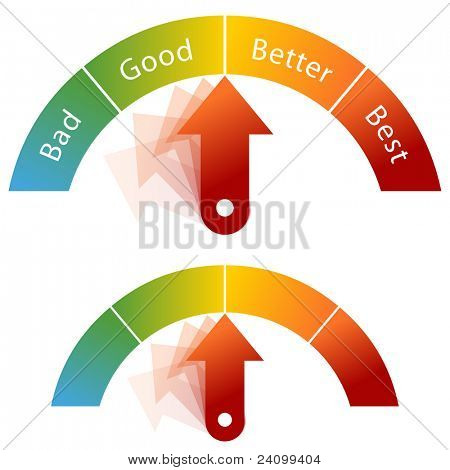 An image of a bad, good, better, and best meter with arrow.