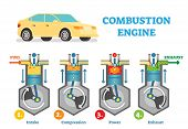 Combustion Engine Technical Vector Illustration Diagram With Fuel Intake, Compression, Explosion And poster