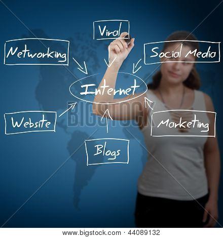 Diagrama de Internet