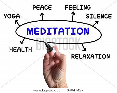 Meditation Diagram Means Relaxation Calm And Peace