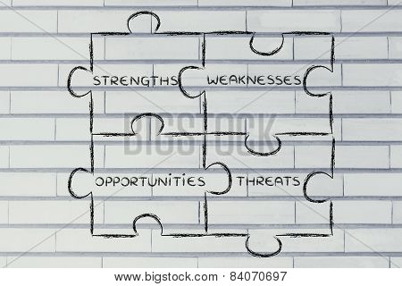 The Elements Of Swot Analysis: Strengths, Weaknesses, Opportunities, Threats