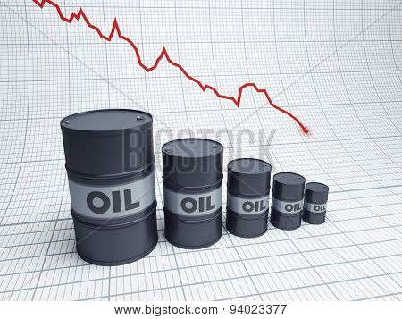 Oil business chart