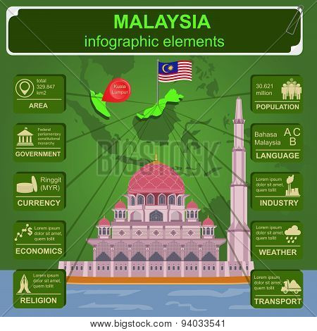 Malaysia  infographics, statistical data, sights