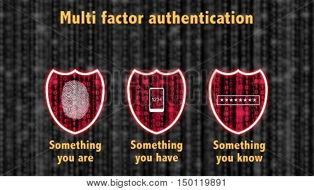 Multi factor authentication concept with three shields on a grey datastream and the phrase something you know have are and a mobile password and fingerprint icon