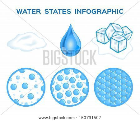 states of water . ice , liquid and gas vector