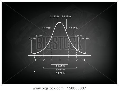Business and Marketing Concepts Illustration of Gaussian Bell Diagram or Normal Distribution Curve on Black Chalkboard Background.