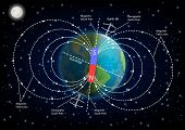 Earth Magnetic Field Or Geomagnetic Field Diagram. Vector Illustration Of Planet Earth Surrounded By poster