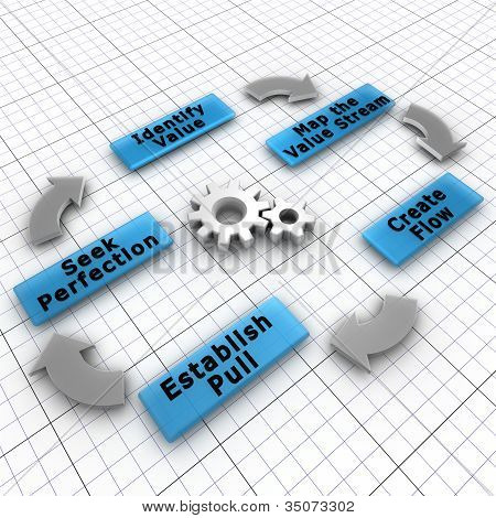 The five steps of Lean implementation