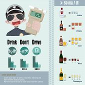 picture of blood drive  - Info graphic show the alcohol and blood alcohol - JPG