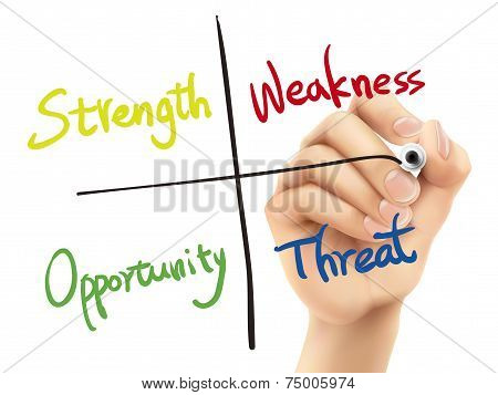 Swot Analysis Diagram Written By 3D Hand