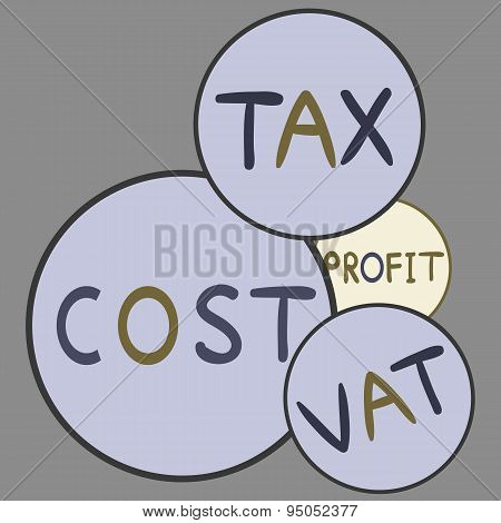 Cost, profit, tax, cost - vector