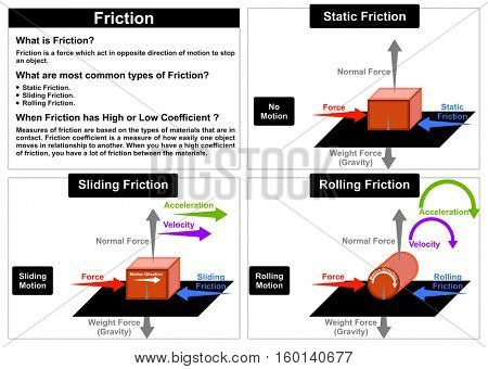 Friction Force physics lesson most common types static sliding rolling other forces normal wight gravity velocity acceleration motion direction sliding and rolling objects easy simple to understand