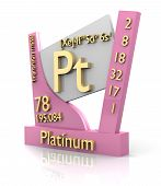 Platinum Form Periodic Table Of Elements - V2 poster