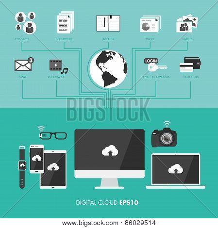 Digital cloud storage