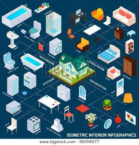 Isometric Interior Infographics