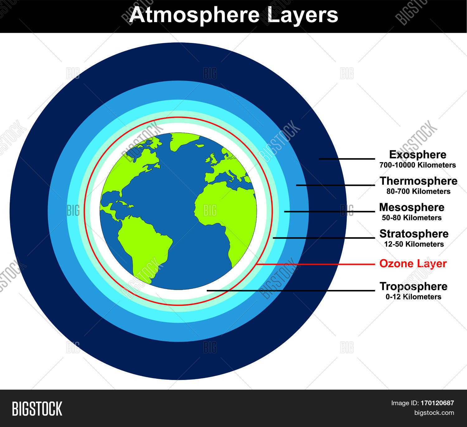 Atmosphere Layers structure of earth globe approximate thickness ...