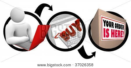 A diagram showing a person shopping online, putting items in a shopping cart to buy, and the purchase being shipped and arriving fast and on time