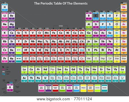 Detailed Periodic Table Of Elements