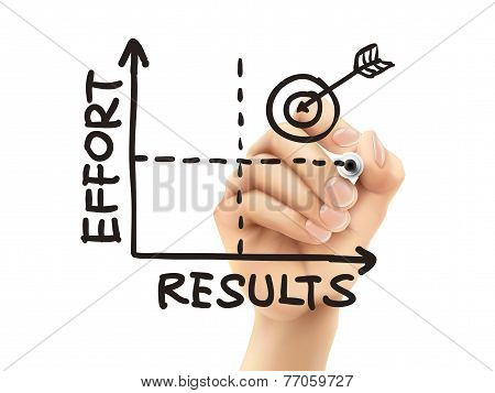 Results-effort Graph Drawn By Hand