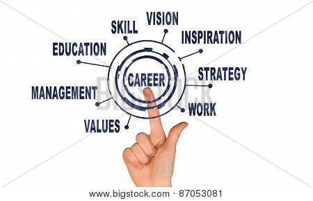 Abstract concept. Hand pointing on word career