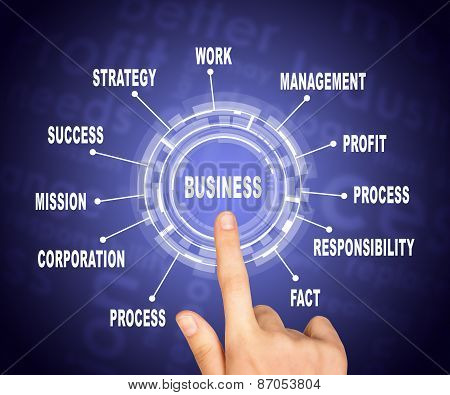 Abstract concept. Hand pointing on word business
