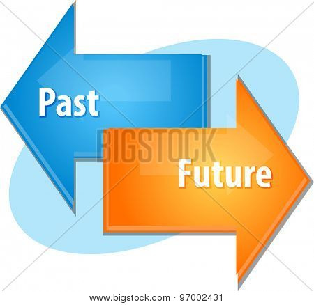Business strategy concept infographic diagram illustration of Past Future point of view