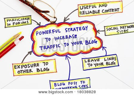 Blog Traffic Source
