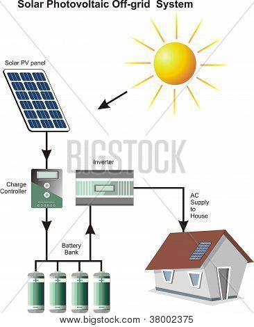 Solar Photovoltaic Off Grid