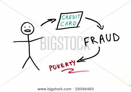 Credit Card Fraud Conception Illustration