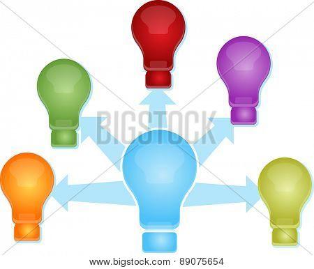 Illustration concept clipart light bulb sharing spreading ideas