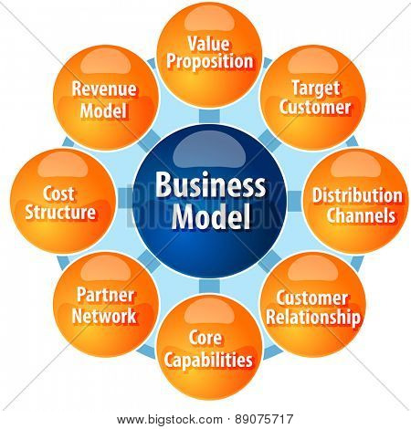 business strategy concept infographic diagram illustration of business model components parts