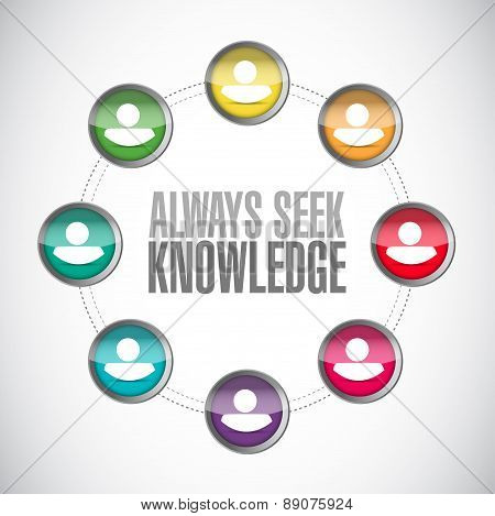 Always Seek Knowledge People Diagram Sign Concept