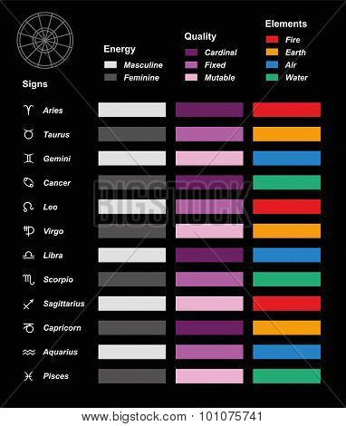 Astrology Symbols Elements Quality Energy Chart