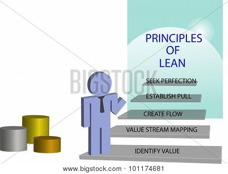 Lean management principles concept