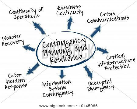 Contingency Planning Mind Map
