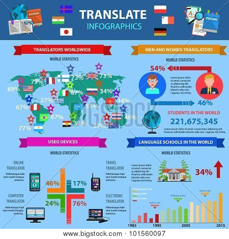 Translate Infographics With World Statistics