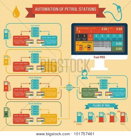 Infographics Automation Of Petrol Stations
