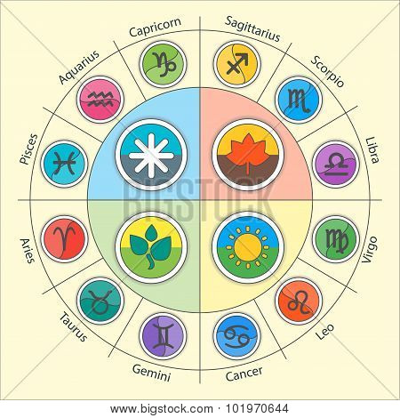 Zodiac signs and fourseasons in circle in flat style. Set of colorful icons. Vector illustration. Ho