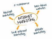 stock photo of marketing strategy  - Graph depicting different Internet marketing i - JPG