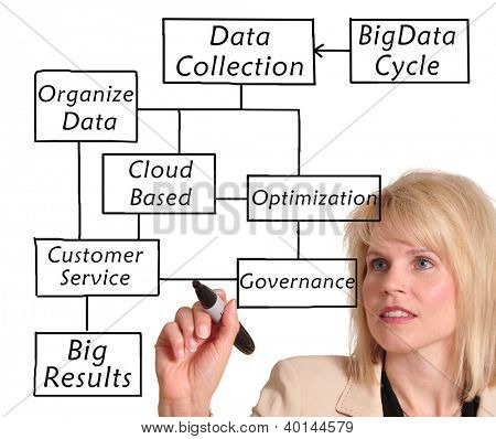 Business woman in suit drawing a big data diagram