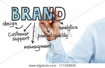 Branding.