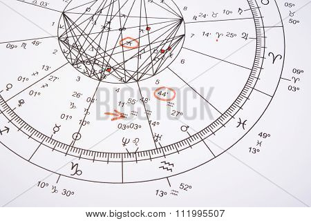 Zodiac Wheel With Red Mark
