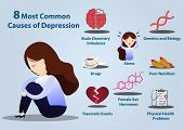 8 Common Causes Of Depression Infographics. Depression Signs And Symptoms Infographic Concept.despai poster